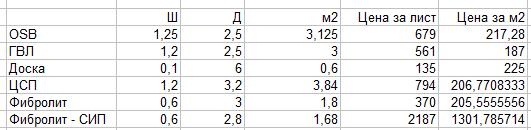 Сравнение стоимости м2.