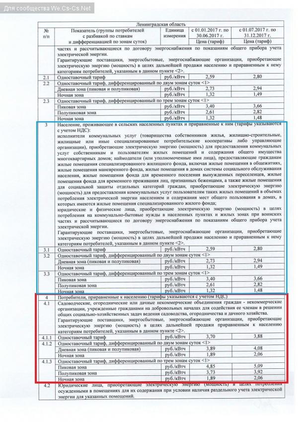 Тарифы по Лен области на 2017 год